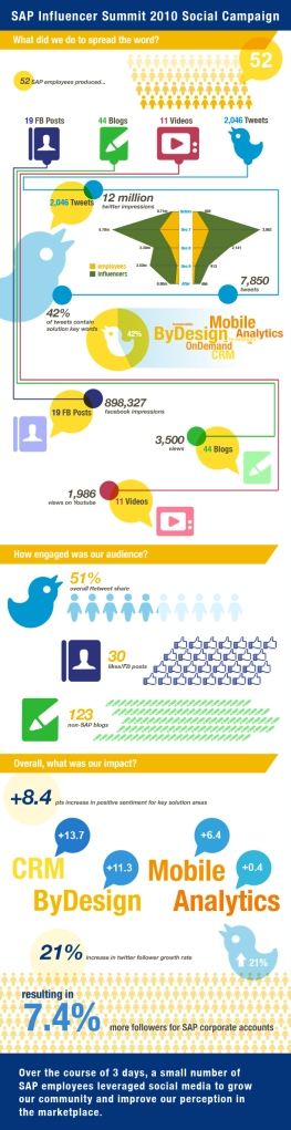 SAP Influencer Summit 2010 Infographic